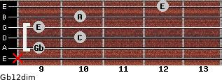 Gb1/2dim for guitar on frets x, 9, 10, 9, 10, 12