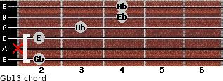 Gb13 for guitar on frets 2, x, 2, 3, 4, 4