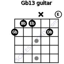 Gb13 for guitar on frets 2, 1, 1, x, 2, 0