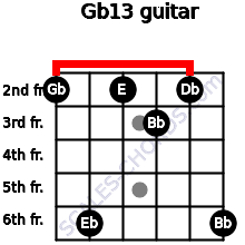 Gb13 for guitar on frets 2, 6, 2, 3, 2, 6