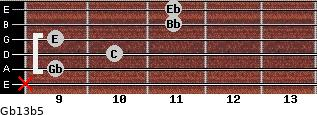 Gb13b5 for guitar on frets x, 9, 10, 9, 11, 11