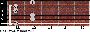 Gb13#5/D# add(m3) guitar chord