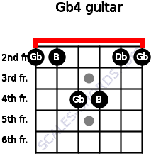 Gb4 for guitar on frets 2, 2, 4, 4, 2, 2