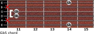 Gb5 for guitar on frets 14, x, 11, 11, x, 14