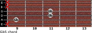 Gb5 for guitar on frets x, 9, 11, 11, x, x