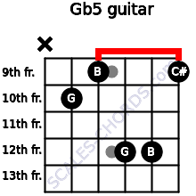 G(b5) for guitar on frets x, 10, 9, 12, 12, 9