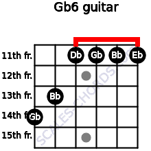 Gb6 for guitar on frets 14, 13, 11, 11, 11, 11