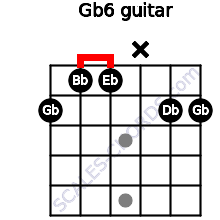 Gb6 for guitar on frets 2, 1, 1, x, 2, 2