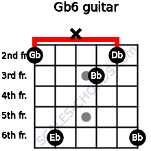 Gb6/ for guitar on frets 2, 6, x, 3, 2, 6
