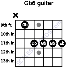 Gb6 for guitar on frets x, 9, 11, 11, 11, 11