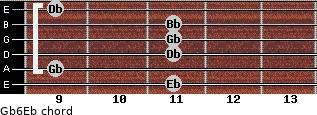 Gb6/Eb for guitar on frets 11, 9, 11, 11, 11, 9