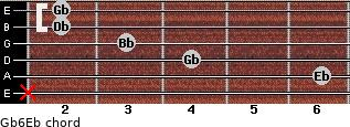 Gb6/Eb for guitar on frets x, 6, 4, 3, 2, 2