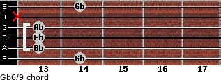 Gb6/9 for guitar on frets 14, 13, 13, 13, x, 14