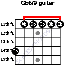 Gb6/9 for guitar on frets 14, 11, 11, 11, 11, 11