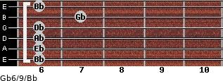 Gb6/9/Bb for guitar on frets 6, 6, 6, 6, 7, 6