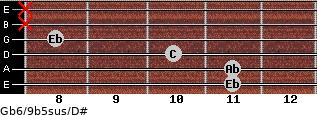 Gb6/9b5sus/D# for guitar on frets 11, 11, 10, 8, x, x