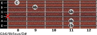 Gb6/9b5sus/D# for guitar on frets 11, 11, x, 11, 9, 8