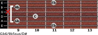 Gb6/9b5sus/D# for guitar on frets 11, 9, 10, x, 9, 11