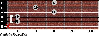 Gb6/9b5sus/D# for guitar on frets x, 6, 6, 8, 7, 8
