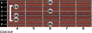 Gb6/A# for guitar on frets 6, 4, 4, 6, 4, 6