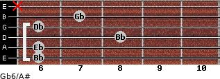 Gb6/A# for guitar on frets 6, 6, 8, 6, 7, x