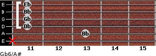 Gb6/A# for guitar on frets x, 13, 11, 11, 11, 11