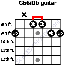 Gb6\Db guitar chord