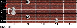 Gb6/D# for guitar on frets 11, 9, 8, 8, x, 9