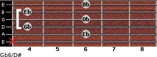 Gb6/D# for guitar on frets x, 6, 4, 6, 4, 6
