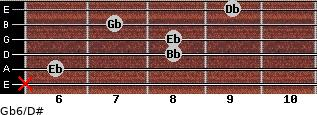 Gb6/D# for guitar on frets x, 6, 8, 8, 7, 9