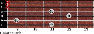 Gb6#5sus/Eb for guitar on frets 11, 9, 12, 11, x, x