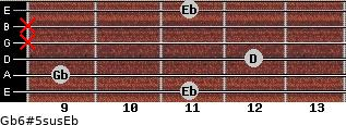 Gb6#5sus/Eb for guitar on frets 11, 9, 12, x, x, 11