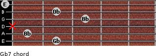 Gb7 for guitar on frets 2, 1, x, 3, 2, 0