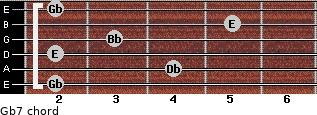 Gb7 for guitar on frets 2, 4, 2, 3, 5, 2