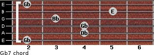 Gb7 for guitar on frets 2, 4, 4, 3, 5, 2
