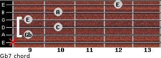 Gbº7 for guitar on frets x, 9, 10, 9, 10, 12