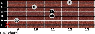 Gb-7 for guitar on frets x, 9, 11, 11, 10, 12