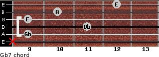 Gb-7 for guitar on frets x, 9, 11, 9, 10, 12