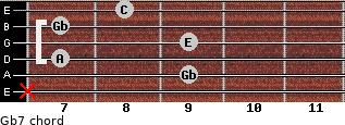 Gbº7 for guitar on frets x, 9, 7, 9, 7, 8