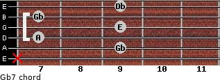 Gb-7 for guitar on frets x, 9, 7, 9, 7, 9