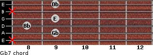 Gb7 for guitar on frets x, 9, 8, 9, x, 9