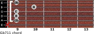 Gb-7/11 for guitar on frets x, 9, 9, 9, 10, 9