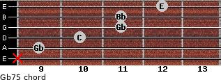 Gb7(-5) for guitar on frets x, 9, 10, 11, 11, 12