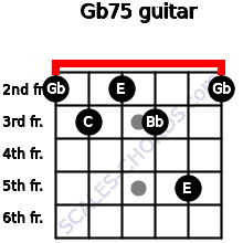 Gb7(-5) for guitar on frets 2, 3, 2, 3, 5, 2