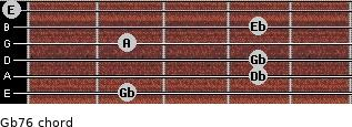 Gb-7/6 for guitar on frets 2, 4, 4, 2, 4, 0