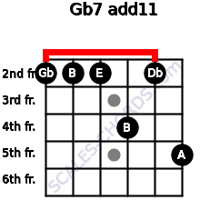 Gb-7(add11) for guitar on frets 2, 2, 2, 4, 2, 5