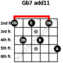 Gb-7(add11) for guitar on frets 2, 4, 2, 4, 2, 5