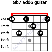 Gb7(add6) for guitar on frets 2, 4, 2, 3, 4, 2