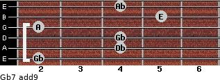 Gb-7(add9) for guitar on frets 2, 4, 4, 2, 5, 4