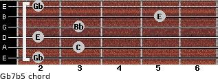 Gb7b5 for guitar on frets 2, 3, 2, 3, 5, 2